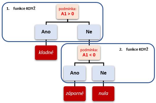 diagram znázorňující jak dostat do funkce KDYŽ více podmínek