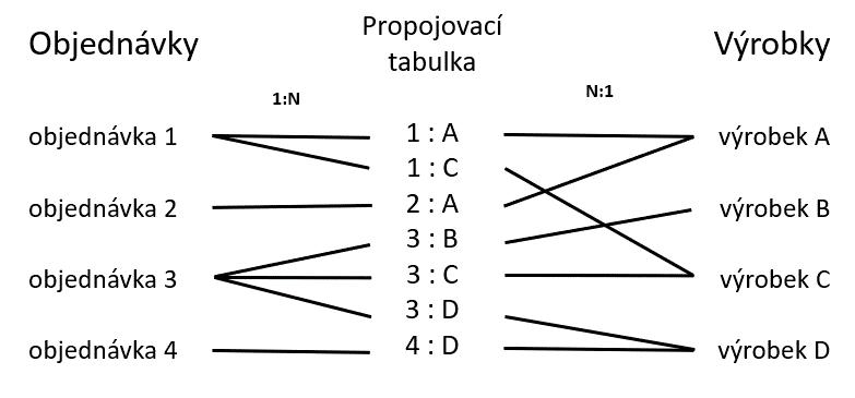 propojovací tabulky mezi tabulkami výrobků a objednávek